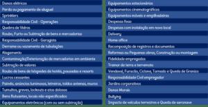 Tabela com todas as coberturas adicionais do Seguro Empresarial