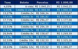 Exemplo de Parcelamento de Contas, com Taxas de Juros e Parcelas