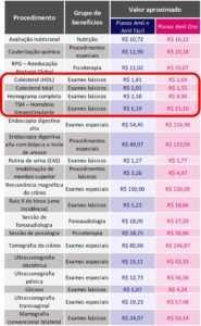 Tabela com exemplos de valores cobrados em alguns procedimentos de Coparticipação em Planos de Saúde Amil