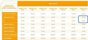 Tabela com os procedimentos e custos de Coparticipação nos Planos de Saúde GNDI