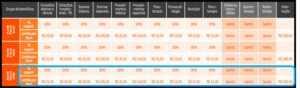 Tabela com os procedimentos e custos de Coparticipação nos Planos de Saúde Amil
