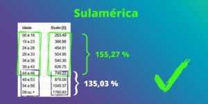 Exemplos práticos de variação acumulada por faixa etária de um Plano de Saúde da SulAmérica
